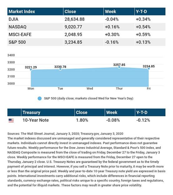 Jan. 2020 chart 01-07-2020